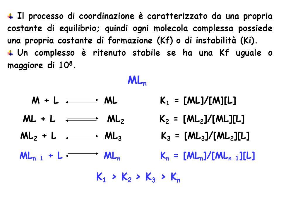 MLn K1 > K2 > K3 > Kn M + L ML K1 = [ML]/[M][L]